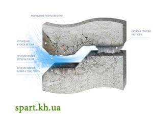 Герметизация межпанельных швов. Услуга и цены в Харькове